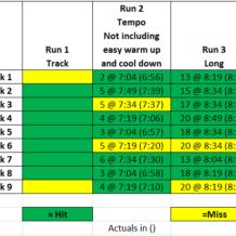Week 9: BQ Training with Run Less Run Faster