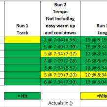 Week 7: BQ Training with Run Less Run Faster