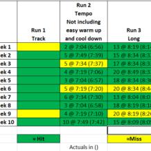 Week 10: BQ Training with Run Less Run Faster