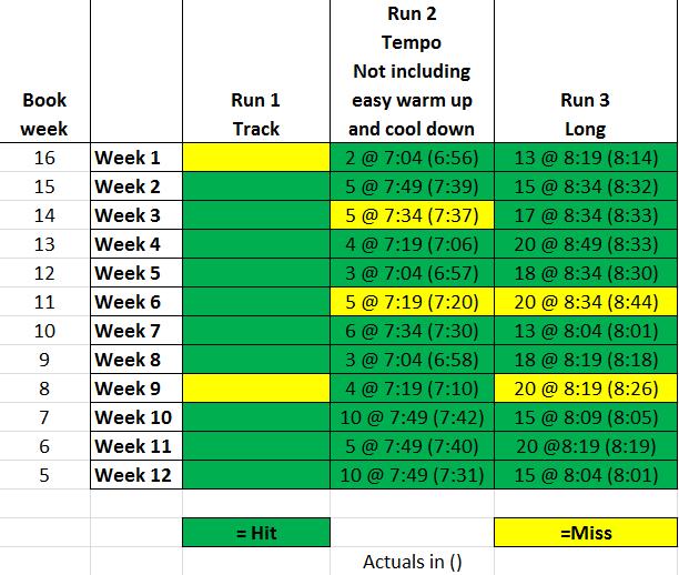 Scorecard Through Week Twelve
