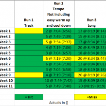 Week 11: BQ Training with Run Less Run Faster