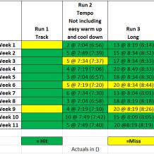 Week 11: BQ Training with Run Less Run Faster
