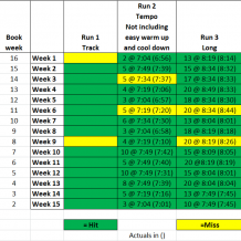 Week 15: BQ Training with Run Less Run Faster