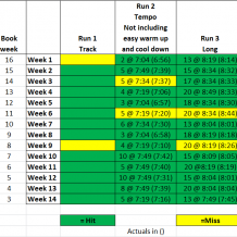 Week 14: BQ Training with Run Less Run Faster
