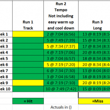 Week 10: BQ Training with Run Less Run Faster